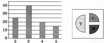 Тест по информатике Информация и формы ее представления вариант 1 задание 1