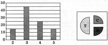 Тест по информатике Информация и формы ее представления вариант 2 задание 1