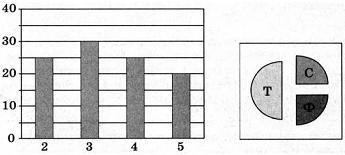 Тест по информатике Информация и формы ее представления вариант 4 задание 1