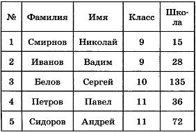 Таблица Учащиеся для задания А10