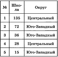 Таблица Школы для задания А10