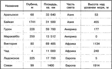 Таблица Озера для задания А9