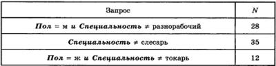 Таблица для задания В3