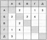 Таблица к заданию 6