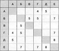 Таблица к заданию В1