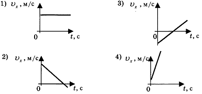 контрольная работа по физике кинематика 3 вариант 3 задание
