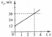 Тест по физике Перемещение тела при прямолинейном равноускоренном движении 1 задание