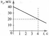 Тест по физике Перемещение тела при прямолинейном равноускоренном движении 2 задание