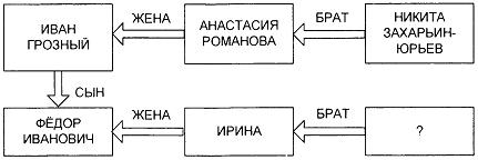 Тест по истории Расцвет Древнерусского государства при Ярославе Мудром 1 вариант задание В1