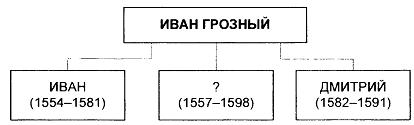 Тест по истории Расцвет Древнерусского государства при Ярославе Мудром 2 вариант задание В1