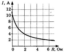 Самостоятельная работа по физике Электродвижущая сила 1 вариант 2 задание