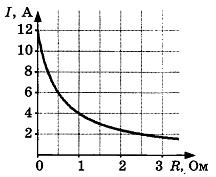 Самостоятельная работа по физике Электродвижущая сила 2 вариант 2 задание
