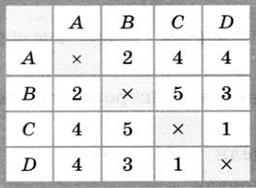 Тест по информатике Моделирование и формализация 16 задание