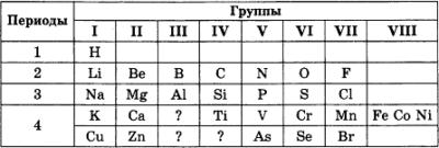 Самостоятельная работа по химии Периодический закон 1 вариант 1 задание