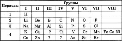 Самостоятельная работа по химии Периодический закон 2 вариант 1 задание