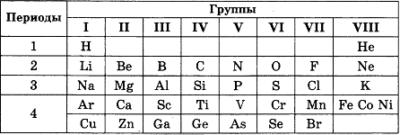 Самостоятельная работа по химии Периодический закон 3 вариант 1 задание