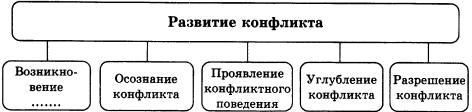 Тест по обществознанию Конфликты в межличностных отношениях 1 вариант 8 задание Схема