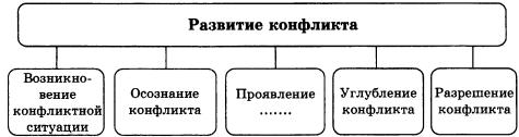 Тест по обществознанию Конфликты в межличностных отношениях 2 вариант 8 задание Схема