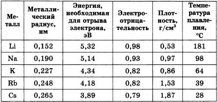 Общая характеристика элементов главной подгруппы I группы 1 вариант