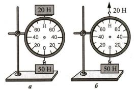 Тест по физике Динамометр 8 задание
