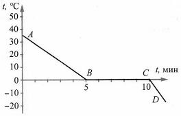 Итоговый тест Изменение агрегатных состояний вещества 8 класс 2 вариант 3 задание