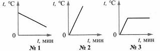 Итоговый тест Изменение агрегатных состояний вещества 8 класс 2 вариант 4 задание