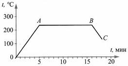Итоговый тест Изменение агрегатных состояний вещества 8 класс 3 вариант 3 задание