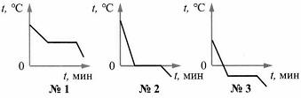 Итоговый тест Изменение агрегатных состояний вещества 8 класс 3 вариант 4 задание