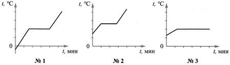 Итоговый тест Изменение агрегатных состояний вещества 8 класс 4 вариант 4 задание