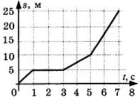 Контрольная работа по теме Кинематика 10 класс 2 вариант задание А5
