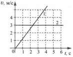 Итоговый тест Механическое движение 1 вариант 11 задание