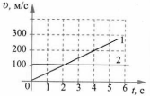Итоговый тест Механическое движение 2 вариант 11 задание