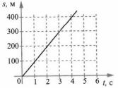 Итоговый тест Механическое движение 3 вариант 10 задание