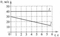 Итоговый тест Механическое движение 3 вариант 11 задание