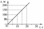 Итоговый тест Механическое движение 4 вариант 10 задание