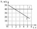 Итоговый тест Механическое движение 4 вариант 11 задание