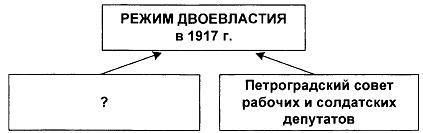 Тест по истории Свержение монархии 2 вариант 7 задание схема