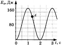 Контрольная работа по физике Механические колебания и волны класс Контрольная работа по физике Механические колебания и волны 2 вариант 9 задание