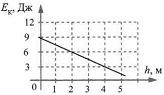 Тест по физике Вывод закона сохранения механической энергии 10 задание