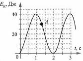 Тест по физике Вывод закона сохранения механической энергии 9 задание