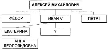 Тест по истории Дворцовые перевороты 1 вариант задание В1