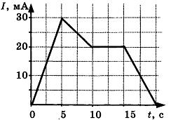 Контрольная работа по теме Электромагнетизм 3 вариант задание А5
