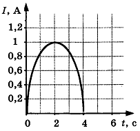 Контрольная работа по теме Электромагнетизм 5 вариант задание А5