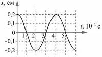 Тест по физике Гармонические колебания 10 задание