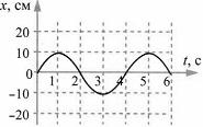 Тест по физике Гармонические колебания 2 задание
