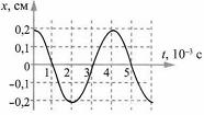 Тест по физике Гармонические колебания 3 задание