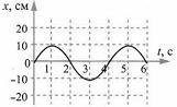 Тест по физике Гармонические колебания 4 задание
