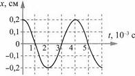 Тест по физике Гармонические колебания 5 задание