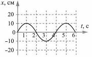 Тест по физике Гармонические колебания 6 задание