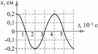Тест по физике Гармонические колебания 7 задание